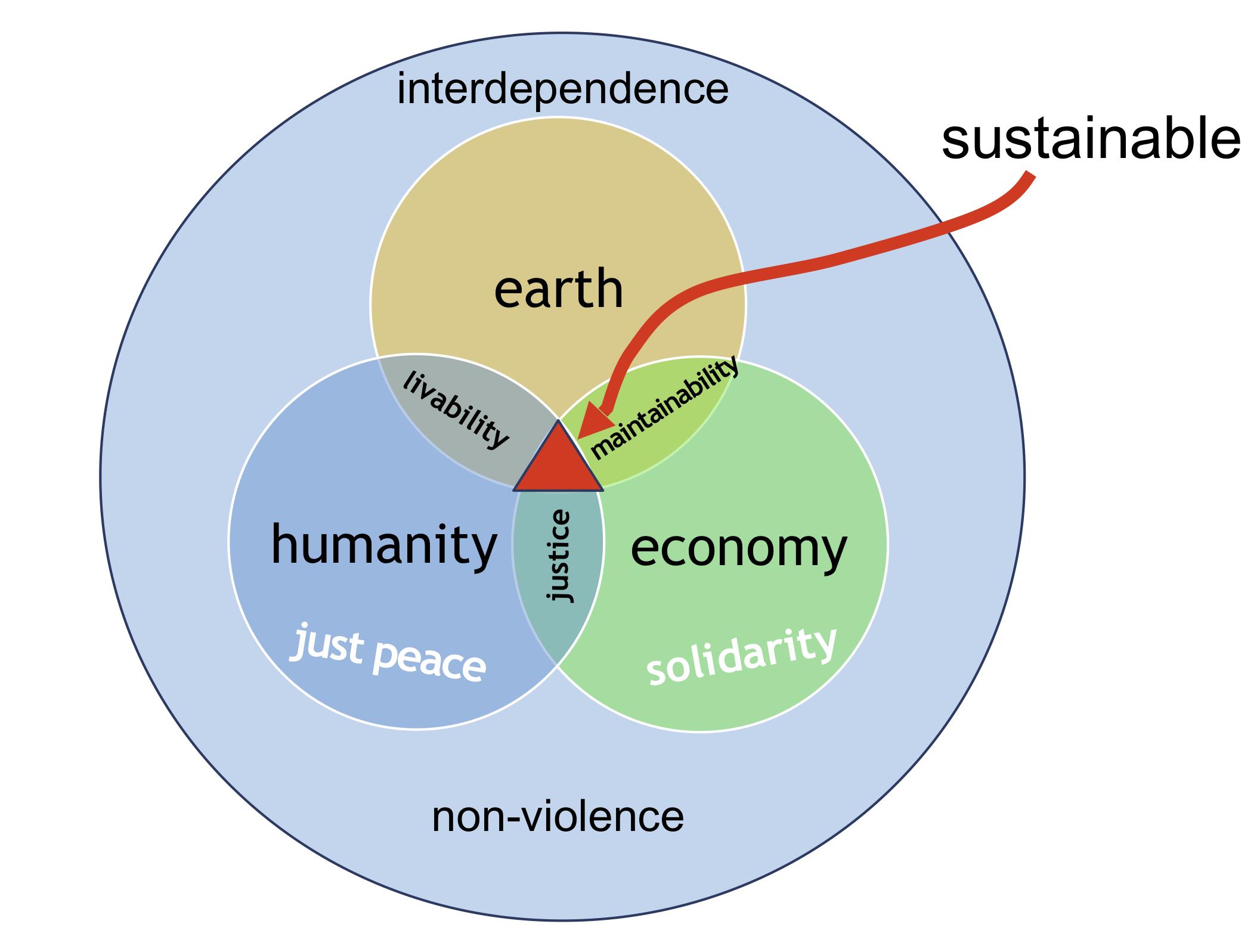Stuurgroep Duurzame Ontwikkeling (SDO)